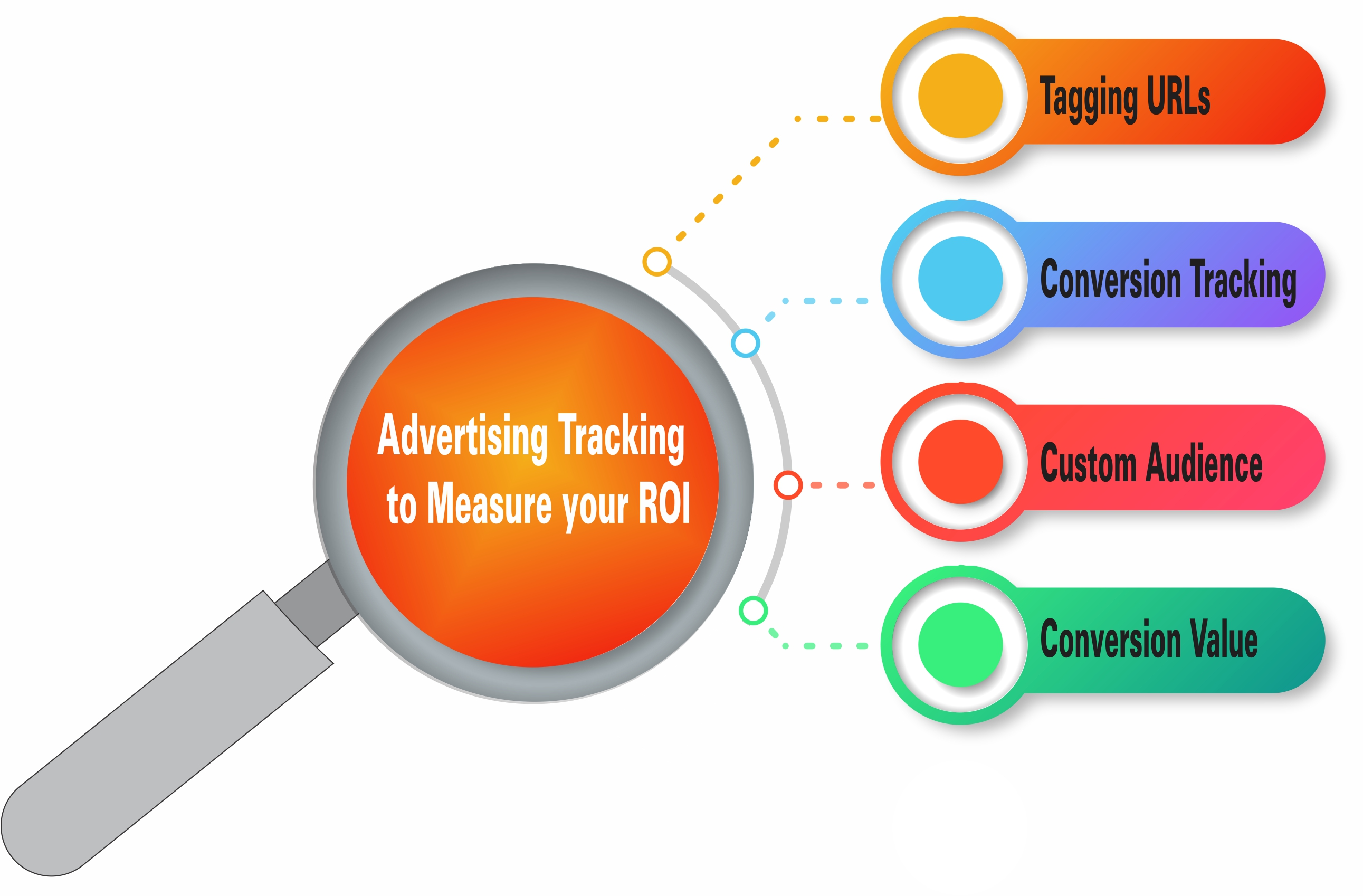 4 Advertising Tracking Techniques to Measure your ROI